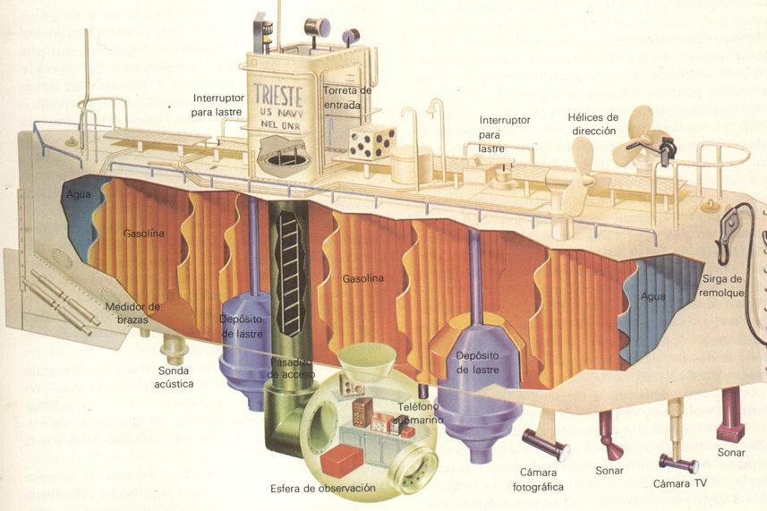 L'impresa del batiscafo Trieste
